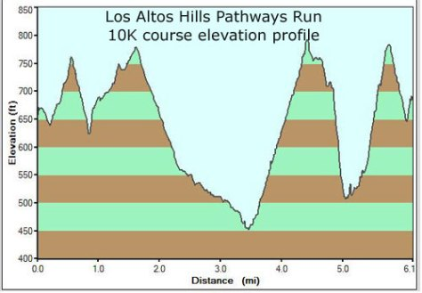 10K Elevation Profile