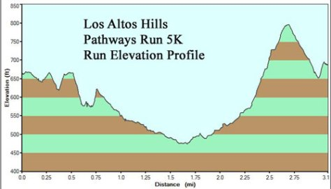 5K Elevation Profile